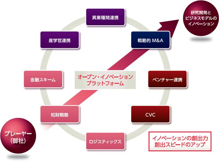 オープンイノベーション - 株式...